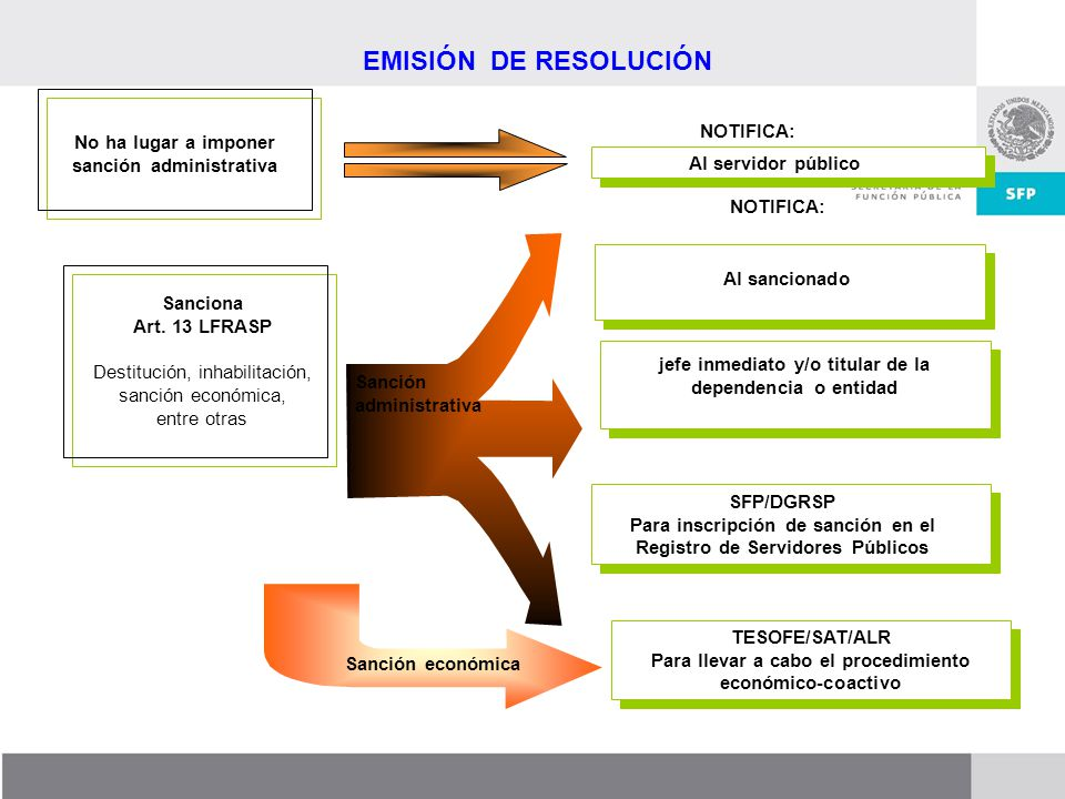 EMISIÓN DE RESOLUCIÓN NOTIFICA: No ha lugar a imponer