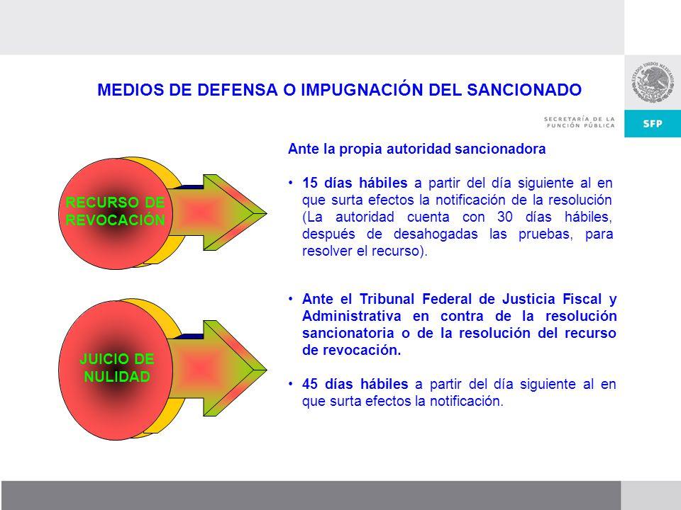 MEDIOS DE DEFENSA O IMPUGNACIÓN DEL SANCIONADO