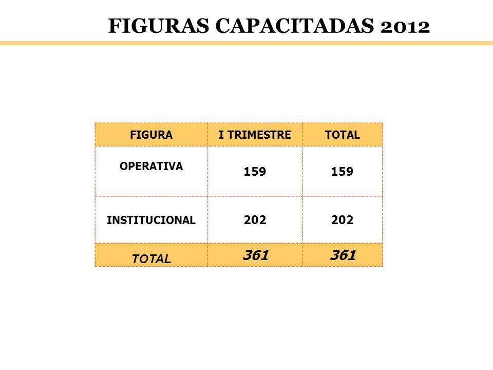 FIGURAS CAPACITADAS 2012 361 159 202 FIGURA I TRIMESTRE TOTAL