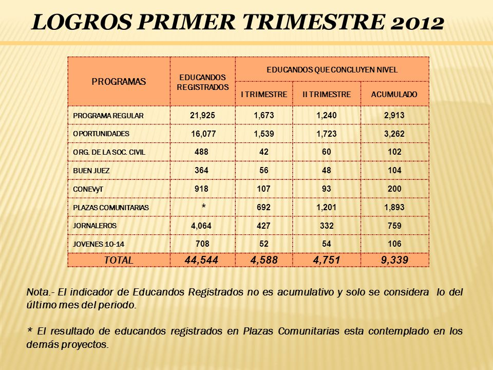 LOGROS PRIMER TRIMESTRE 2012