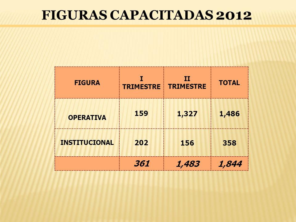 FIGURAS CAPACITADAS 2012 FIGURA. I TRIMESTRE. II TRIMESTRE. TOTAL. OPERATIVA. 159. 1,327. 1,486.