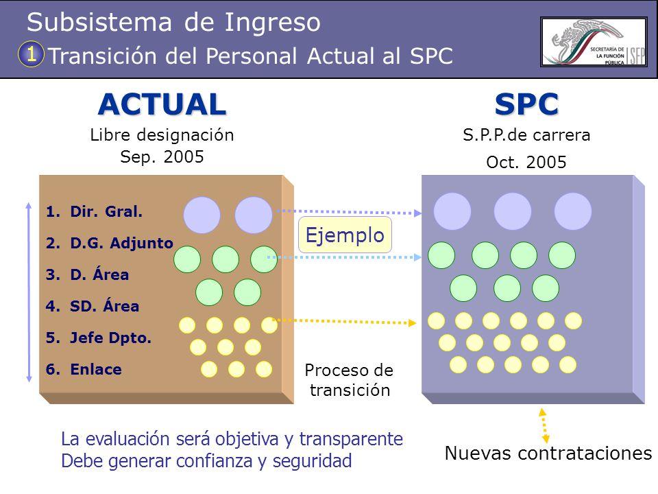 ACTUAL SPC Subsistema de Ingreso Transición del Personal Actual al SPC