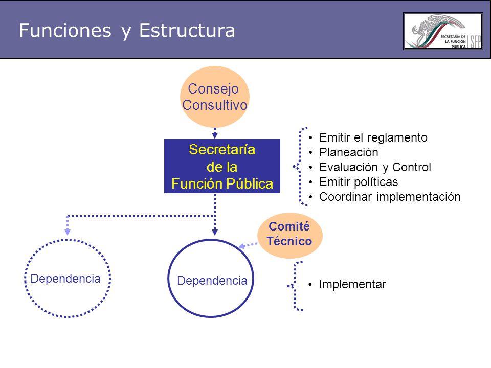 Funciones y Estructura