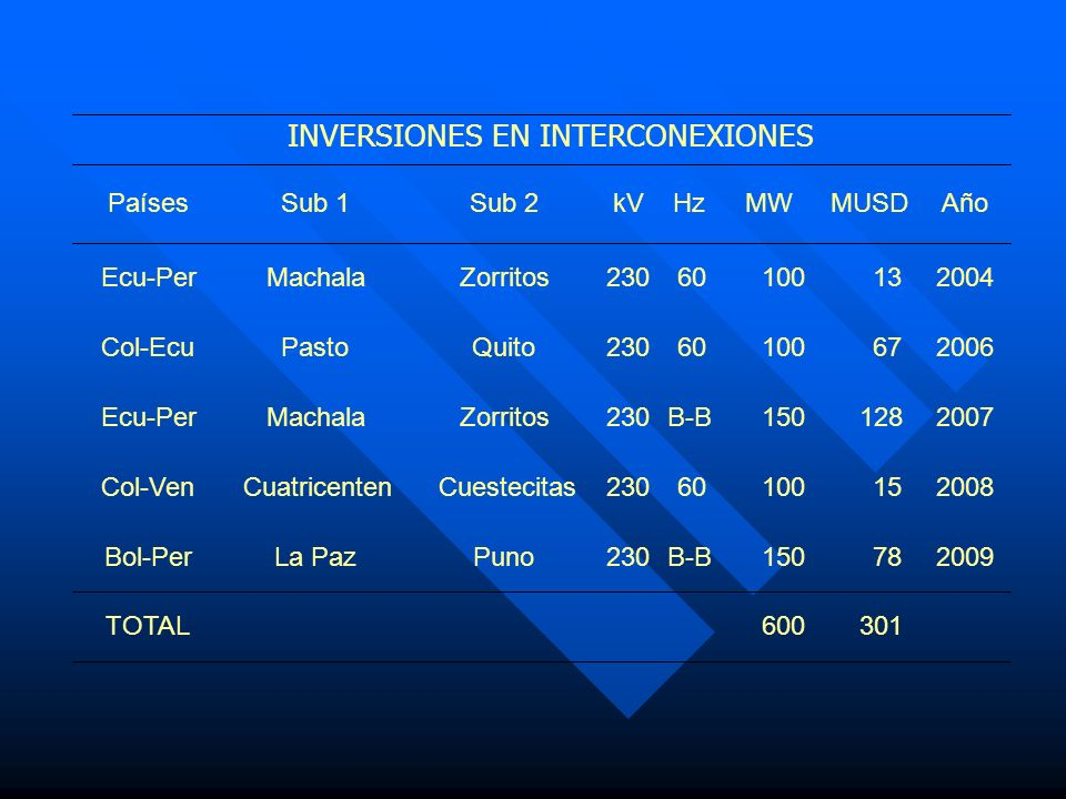 INVERSIONES EN INTERCONEXIONES
