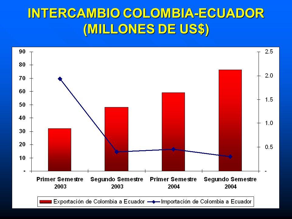 INTERCAMBIO COLOMBIA-ECUADOR (MILLONES DE US$)