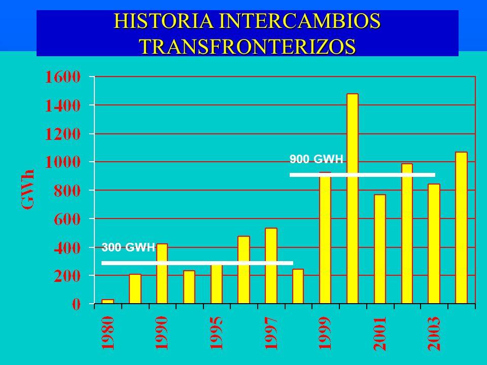 HISTORIA INTERCAMBIOS TRANSFRONTERIZOS