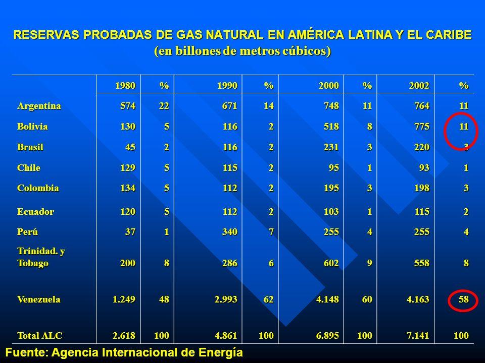 Fuente: Agencia Internacional de Energía