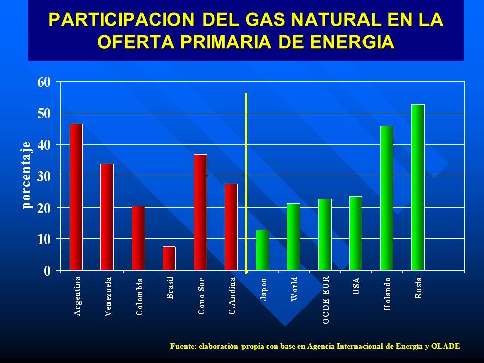 PARTICIPACION DEL GAS NATURAL EN LA OFERTA PRIMARIA DE ENERGIA