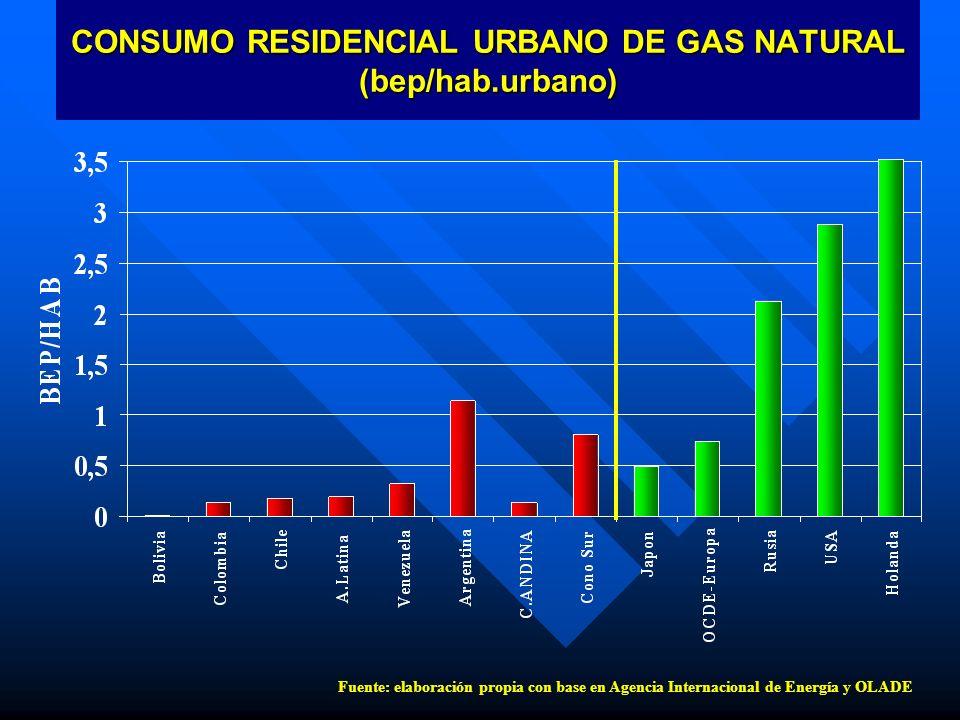 CONSUMO RESIDENCIAL URBANO DE GAS NATURAL (bep/hab.urbano)