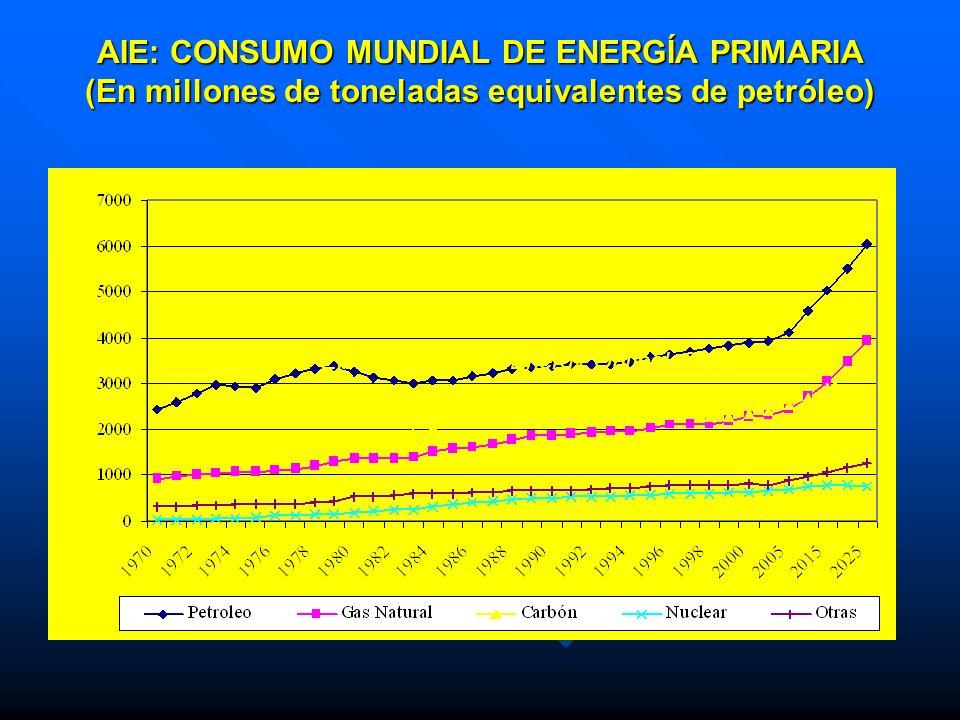 AIE: CONSUMO MUNDIAL DE ENERGÍA PRIMARIA (En millones de toneladas equivalentes de petróleo)