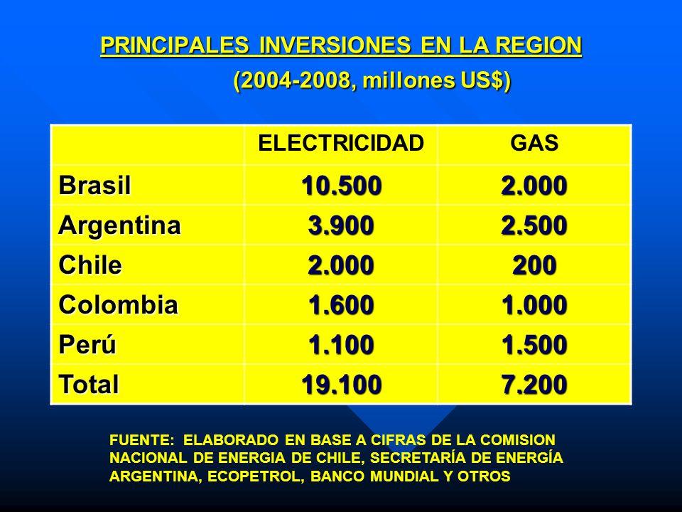 PRINCIPALES INVERSIONES EN LA REGION (2004-2008, millones US$)