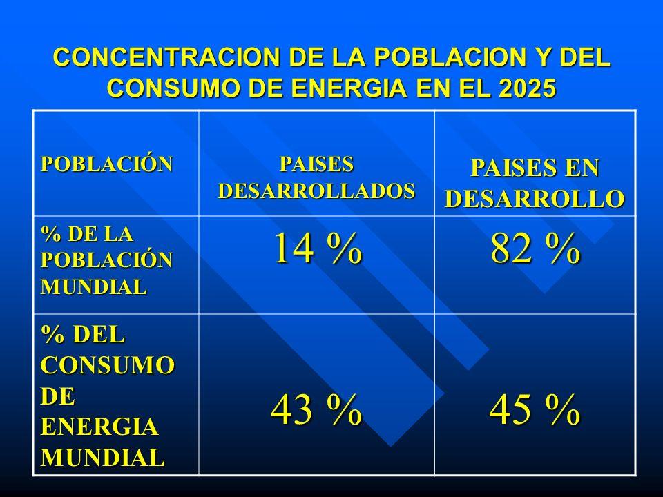 CONCENTRACION DE LA POBLACION Y DEL CONSUMO DE ENERGIA EN EL 2025