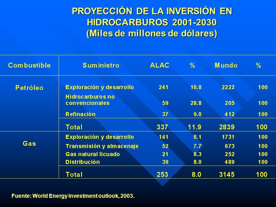 PROYECCIÓN DE LA INVERSIÓN EN HIDROCARBUROS 2001-2030 (Miles de millones de dólares)