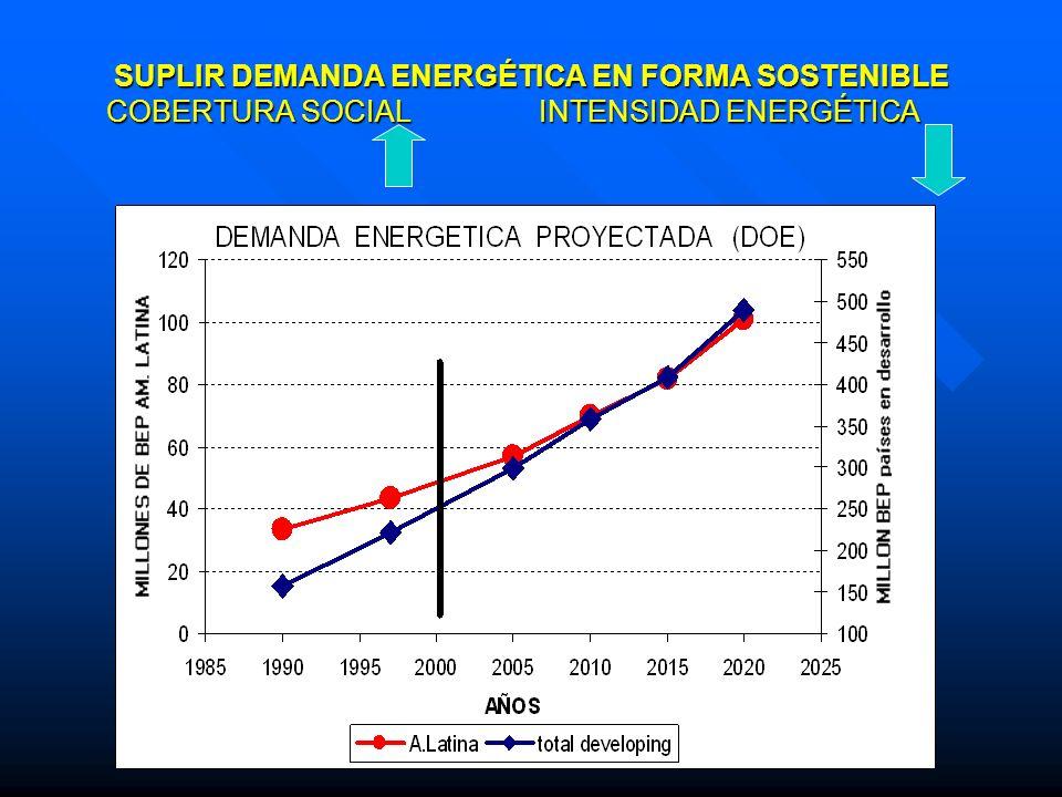 SUPLIR DEMANDA ENERGÉTICA EN FORMA SOSTENIBLE COBERTURA SOCIAL INTENSIDAD ENERGÉTICA