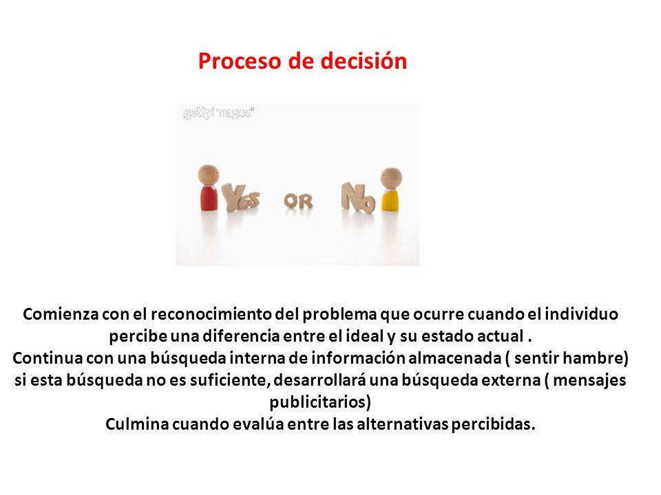 Proceso de decisión Comienza con el reconocimiento del problema que ocurre cuando el individuo.