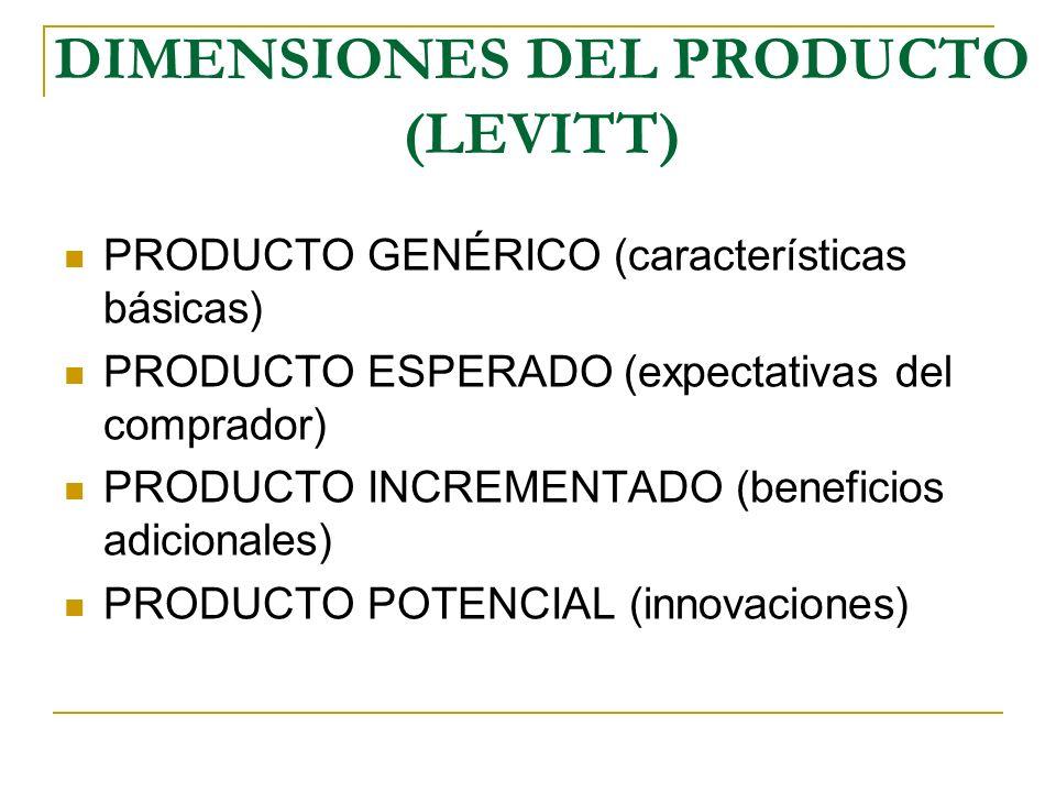 DIMENSIONES DEL PRODUCTO (LEVITT)