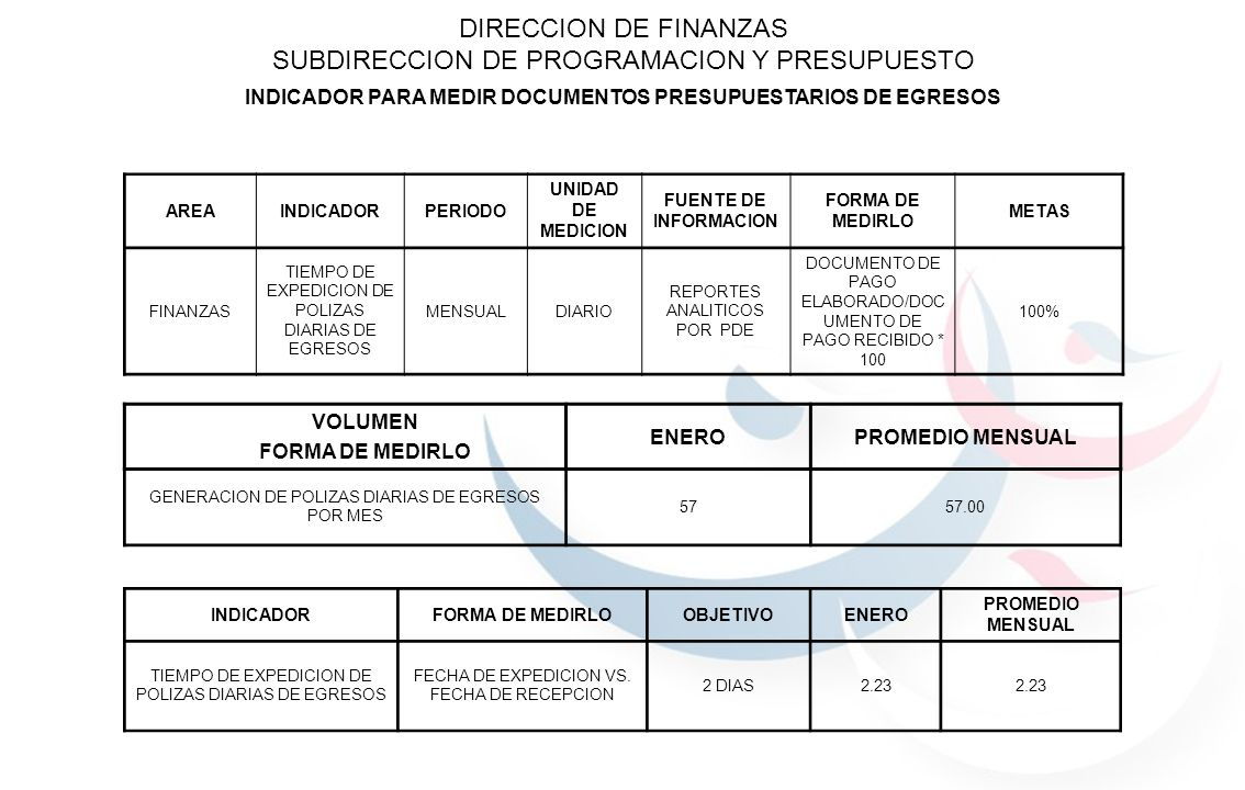 INDICADOR PARA MEDIR DOCUMENTOS PRESUPUESTARIOS DE EGRESOS