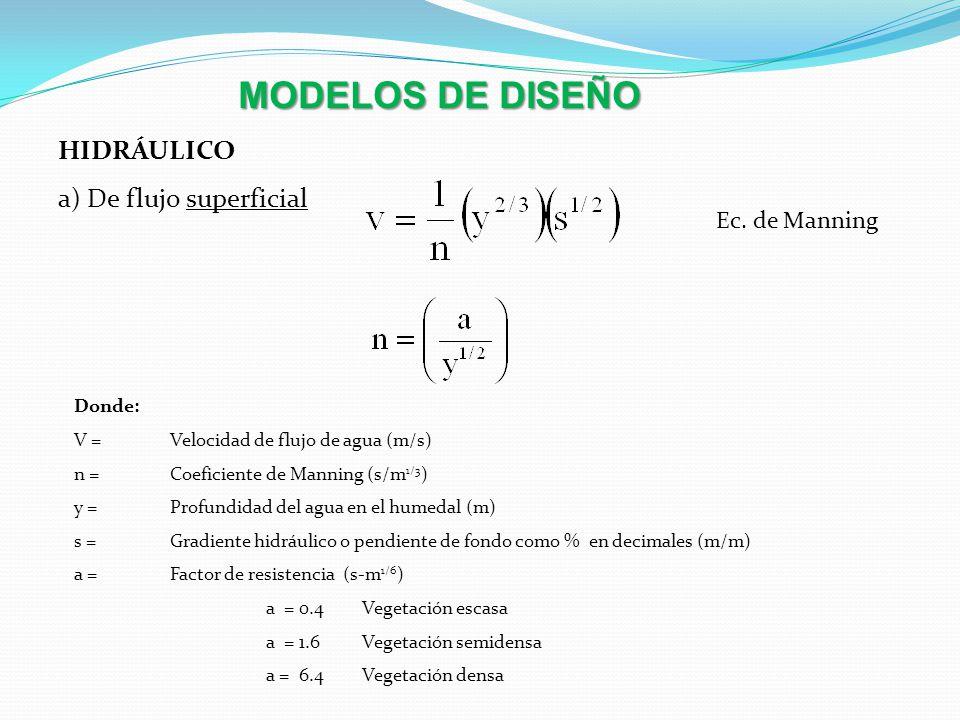 MODELOS DE DISEÑO HIDRÁULICO a) De flujo superficial Ec. de Manning