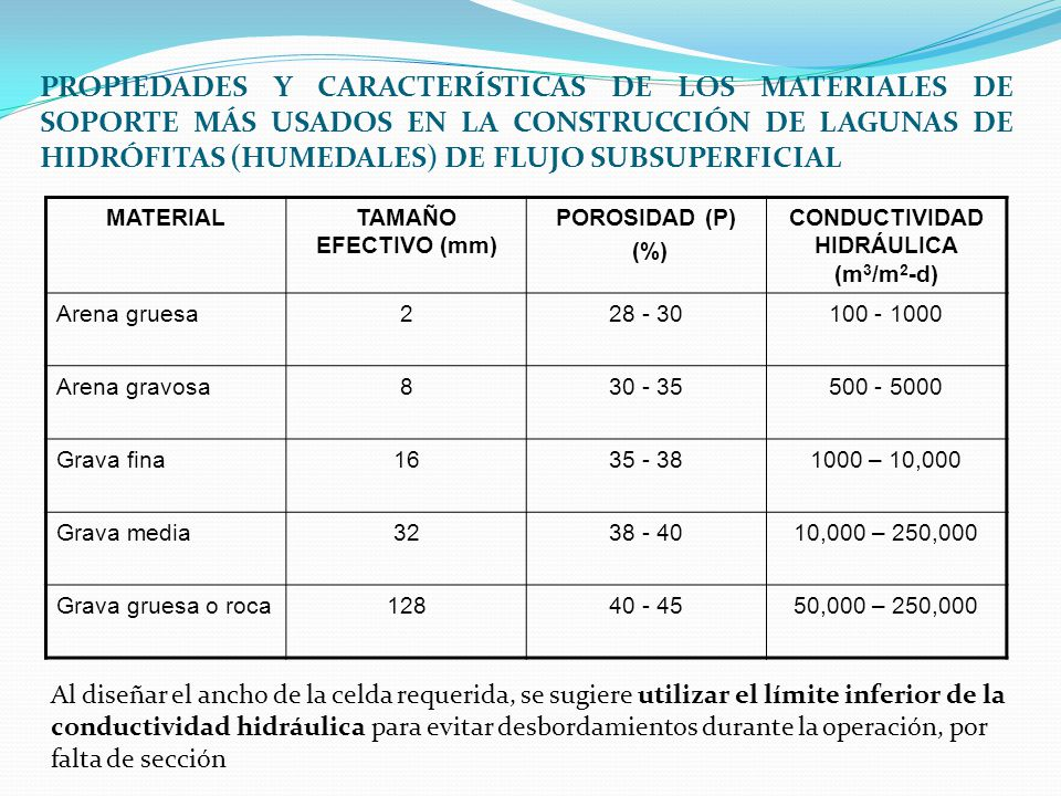 CONDUCTIVIDAD HIDRÁULICA (m3/m2-d)