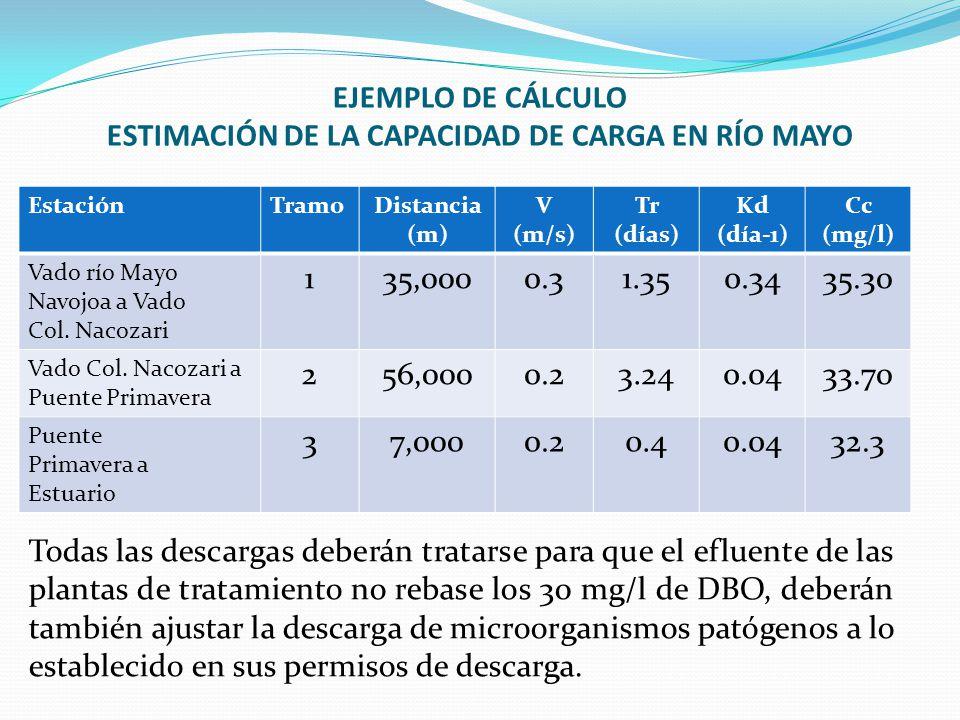 EJEMPLO DE CÁLCULO ESTIMACIÓN DE LA CAPACIDAD DE CARGA EN RÍO MAYO