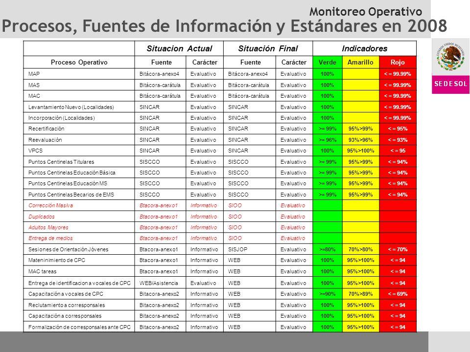 Procesos, Fuentes de Información y Estándares en 2008