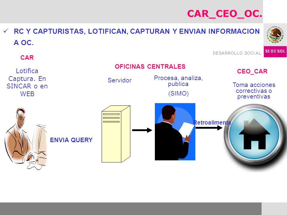 CAR_CEO_OC. RC Y CAPTURISTAS, LOTIFICAN, CAPTURAN Y ENVIAN INFORMACION A OC. CAR. OFICINAS CENTRALES.