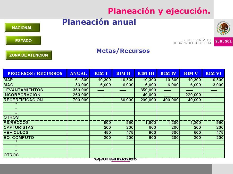 Planeación y ejecución. Planeación anual