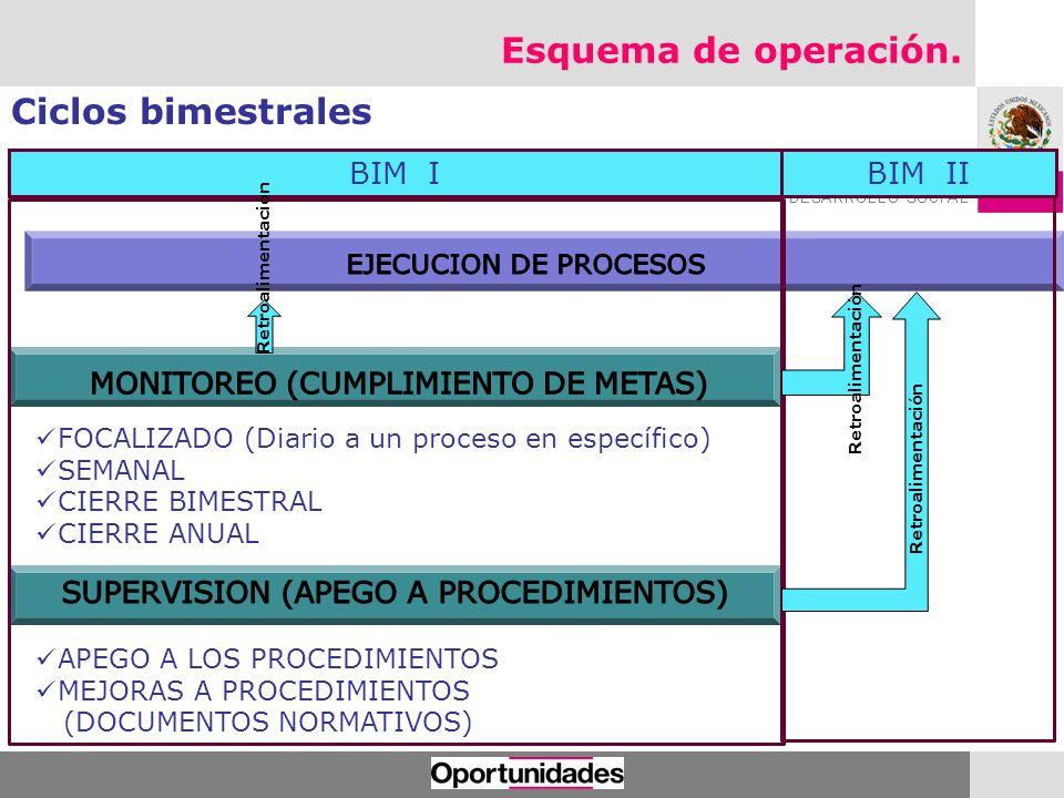 Esquema de operación. Ciclos bimestrales BIM I BIM II