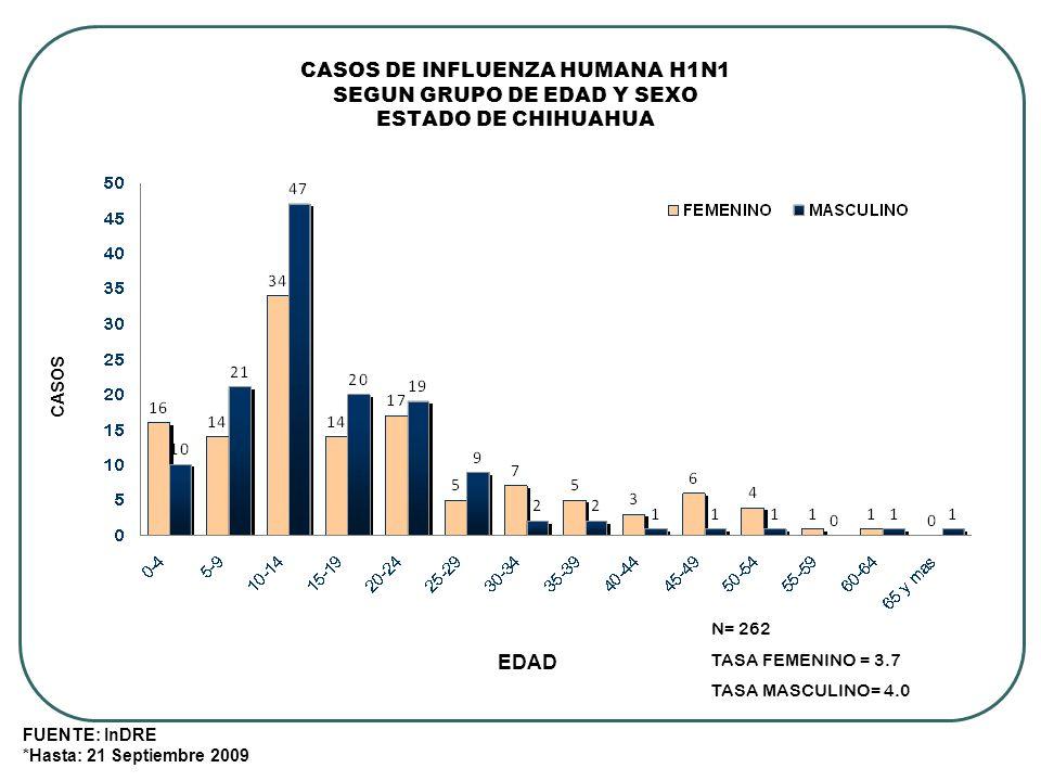 CASOS DE INFLUENZA HUMANA H1N1 SEGUN GRUPO DE EDAD Y SEXO ESTADO DE CHIHUAHUA ENERO-SEPTIEMBRE, 2009