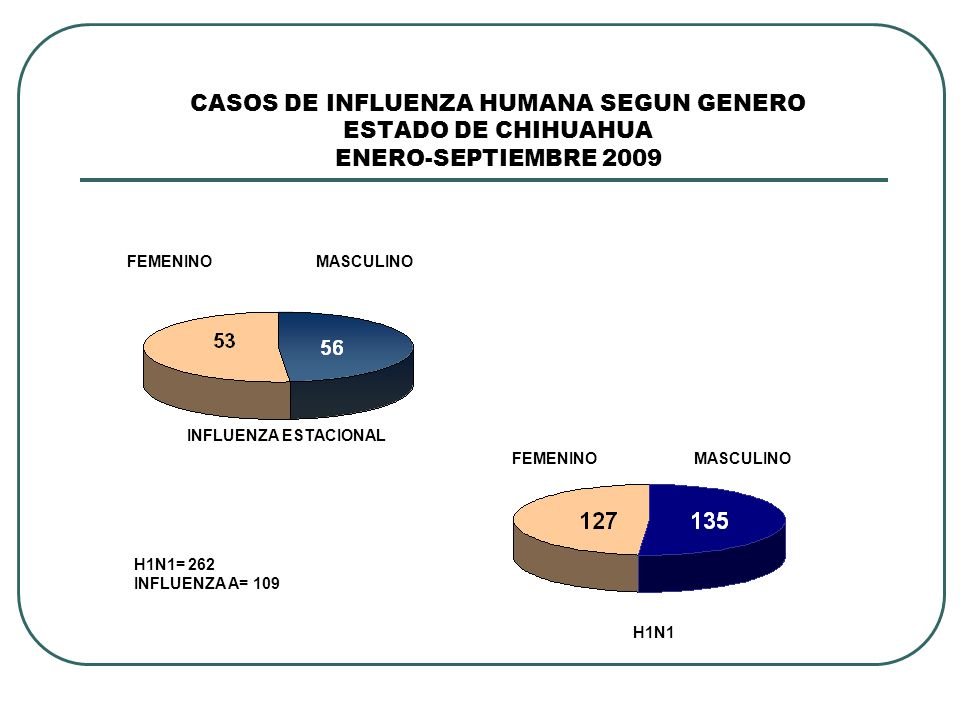 CASOS DE INFLUENZA HUMANA SEGUN GENERO ESTADO DE CHIHUAHUA ENERO-SEPTIEMBRE 2009