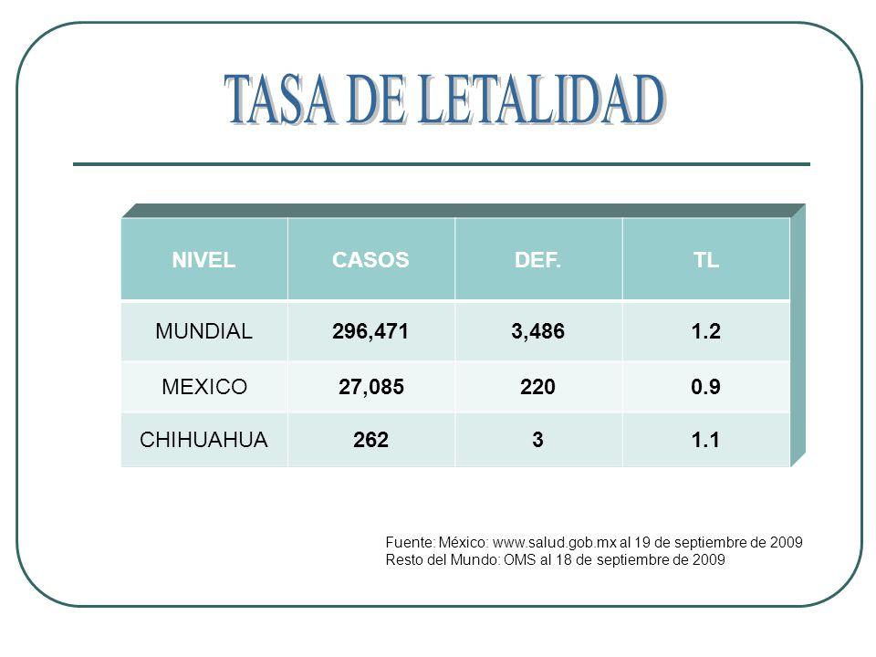 TASA DE LETALIDAD NIVEL CASOS DEF. TL MUNDIAL 296,471 3,486 1.2 MEXICO