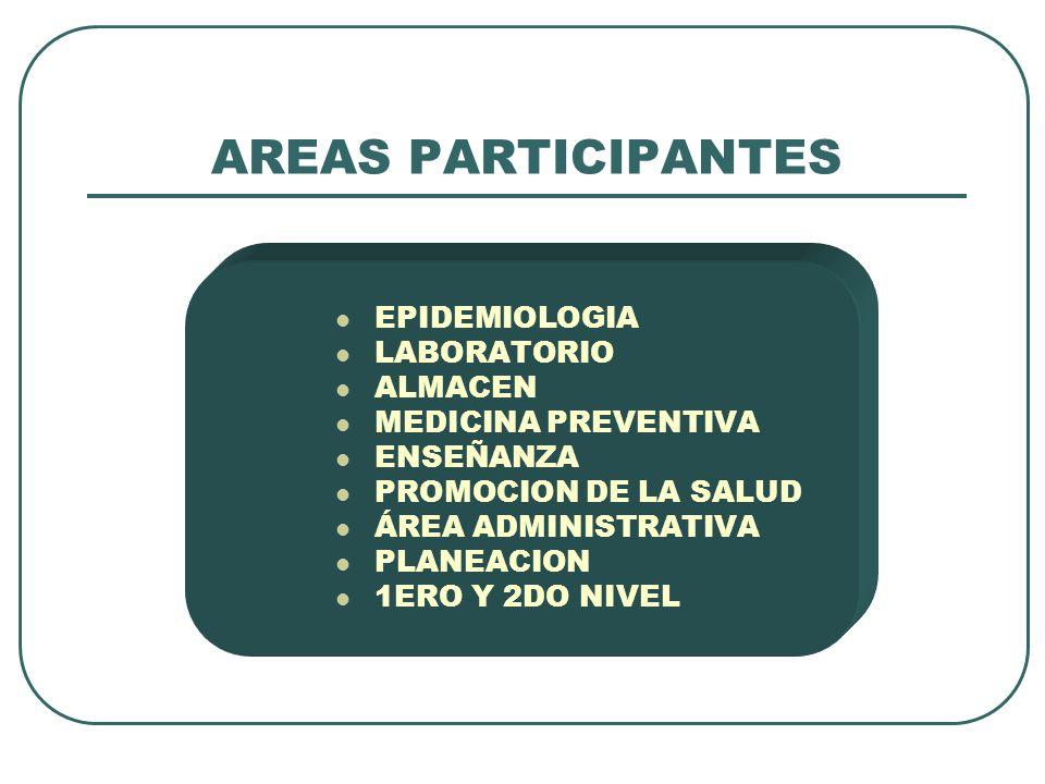 AREAS PARTICIPANTES EPIDEMIOLOGIA LABORATORIO ALMACEN