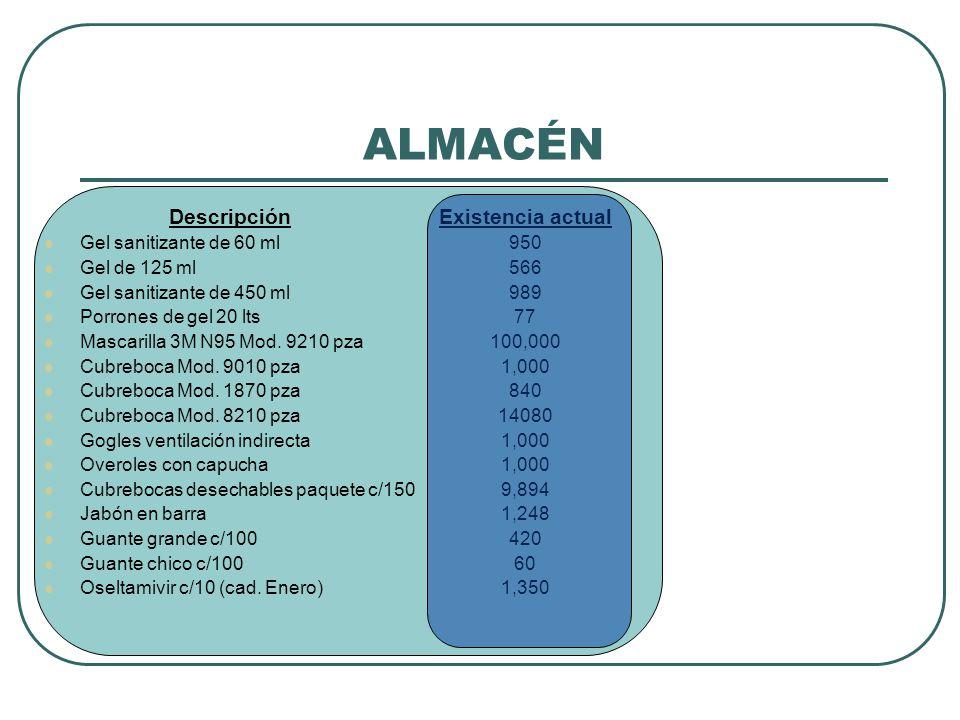ALMACÉN Descripción Existencia actual Gel sanitizante de 60 ml