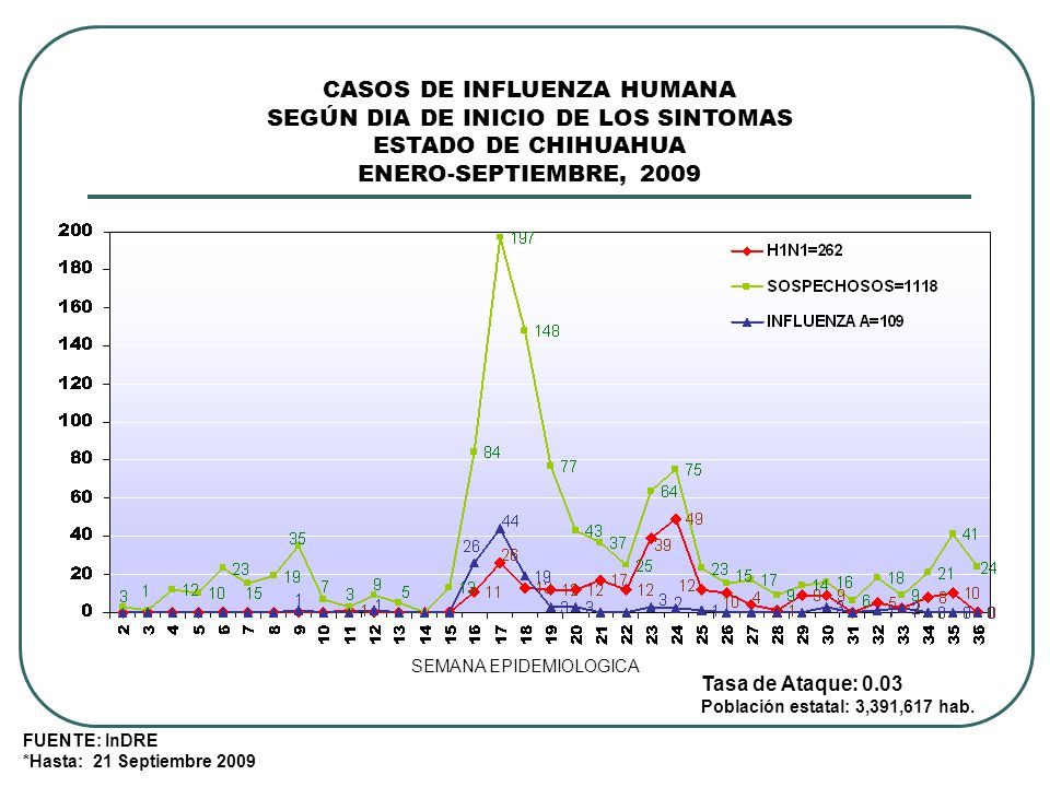 CASOS DE INFLUENZA HUMANA SEGÚN DIA DE INICIO DE LOS SINTOMAS ESTADO DE CHIHUAHUA ENERO-SEPTIEMBRE, 2009