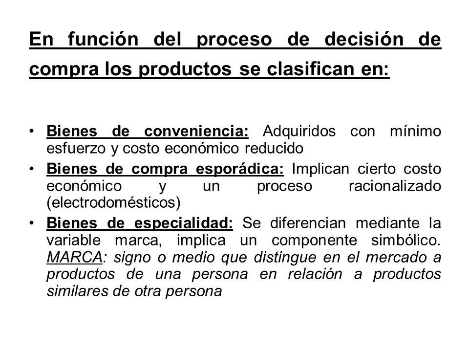 En función del proceso de decisión de compra los productos se clasifican en:
