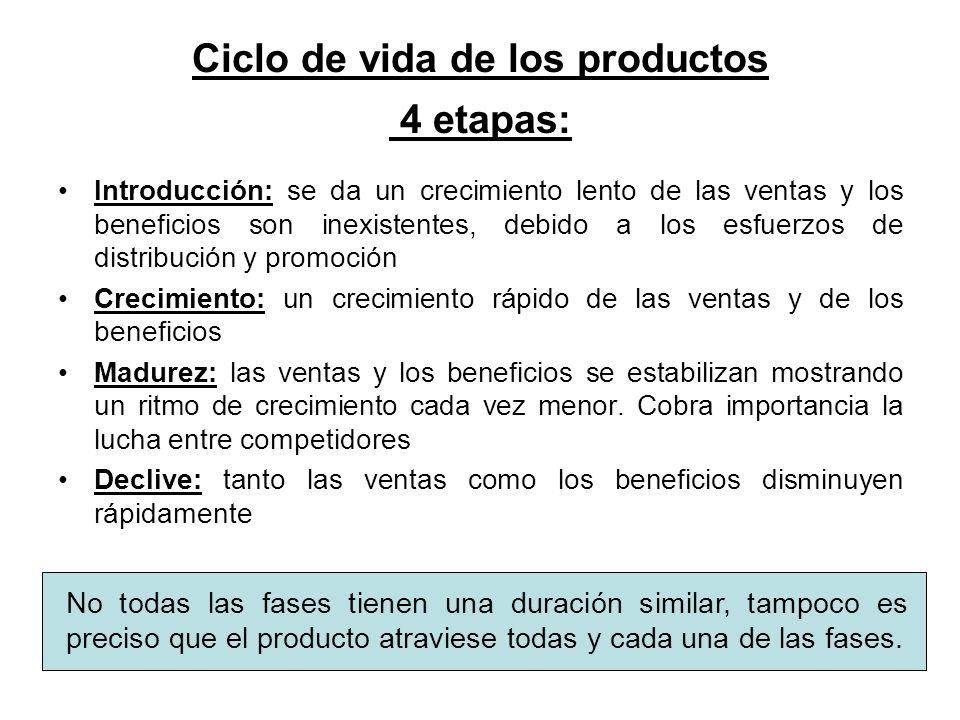 Ciclo de vida de los productos 4 etapas: