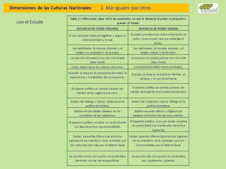 DISTANCIA DE PODER PEQUEÑA DISTANCIA DE PODER GRANDE