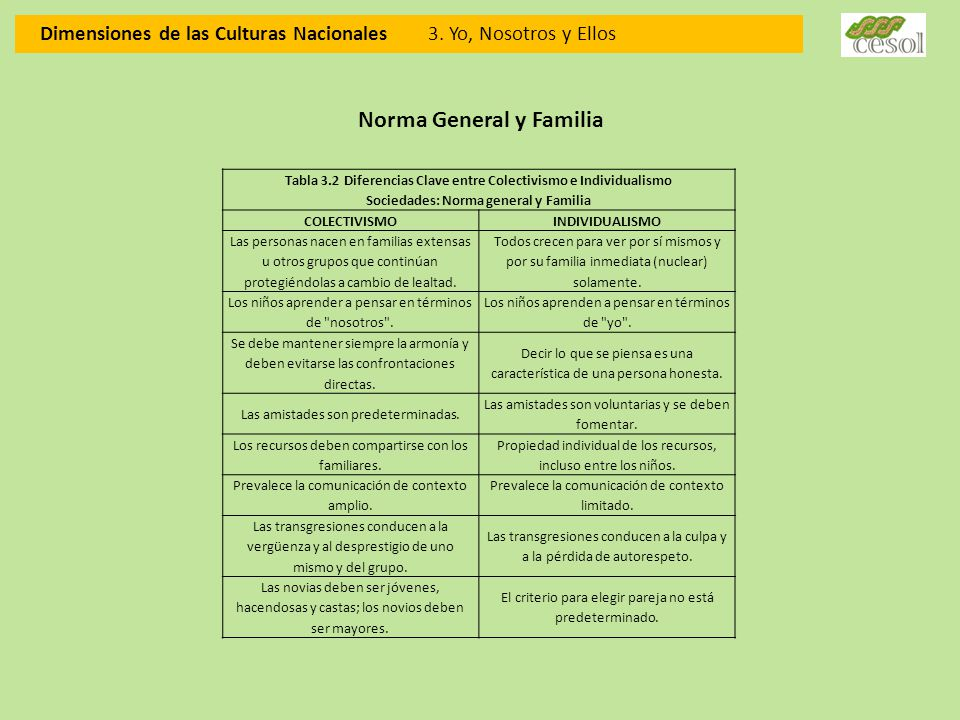 Norma General y Familia