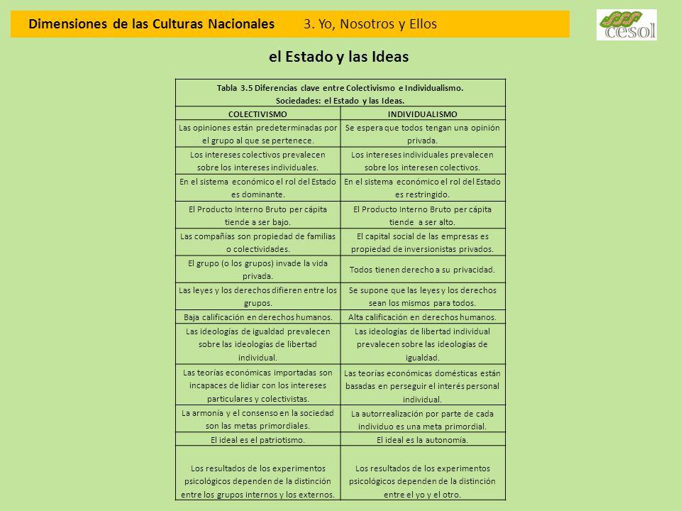 Dimensiones de las Culturas Nacionales 3. Yo, Nosotros y Ellos