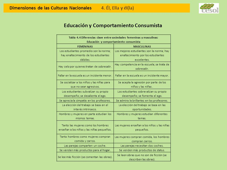 Educación y Comportamiento Consumista
