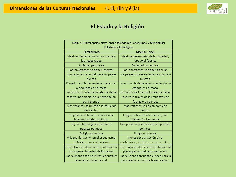 Dimensiones de las Culturas Nacionales 4. Él, Ella y él(la)