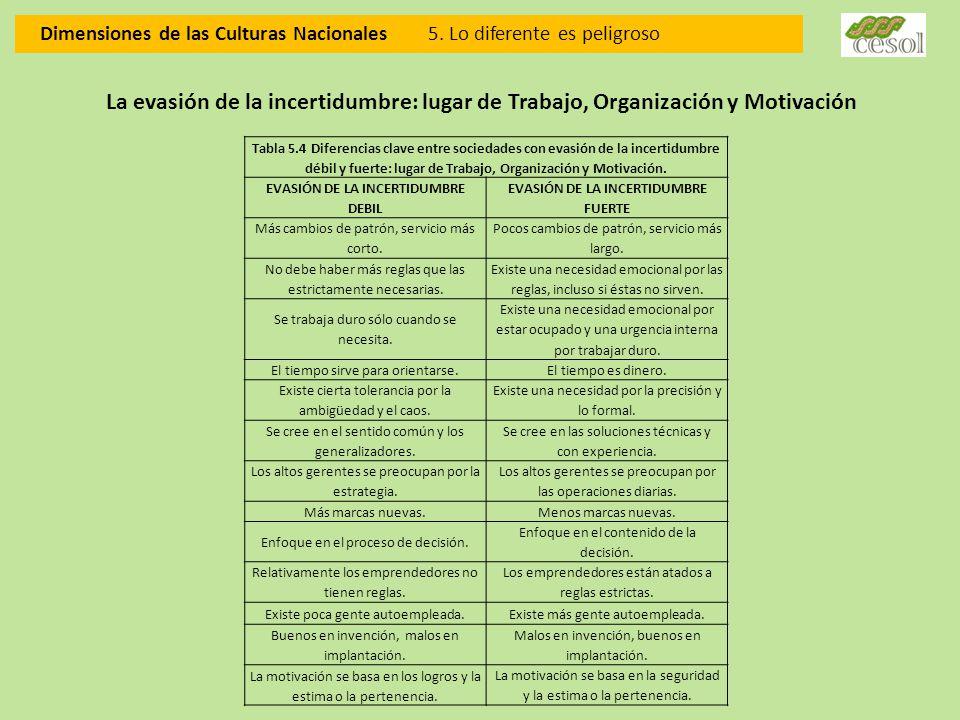 EVASIÓN DE LA INCERTIDUMBRE DEBIL EVASIÓN DE LA INCERTIDUMBRE FUERTE