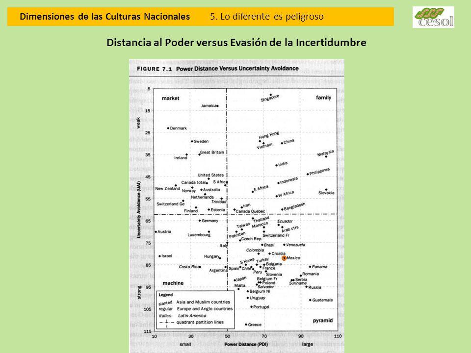 Distancia al Poder versus Evasión de la Incertidumbre