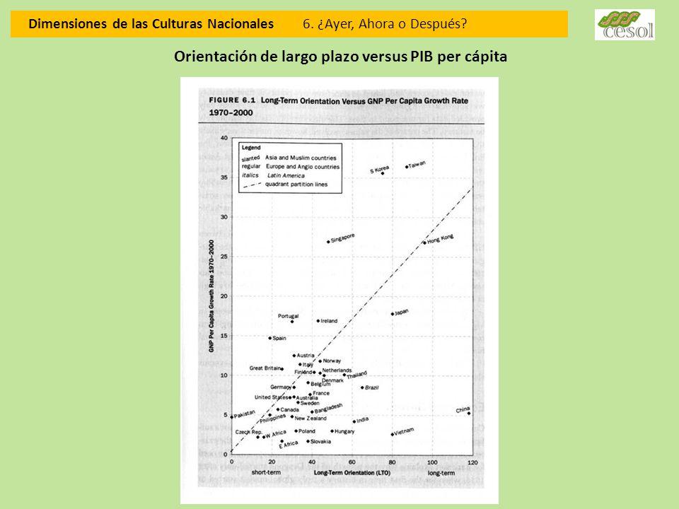Orientación de largo plazo versus PIB per cápita