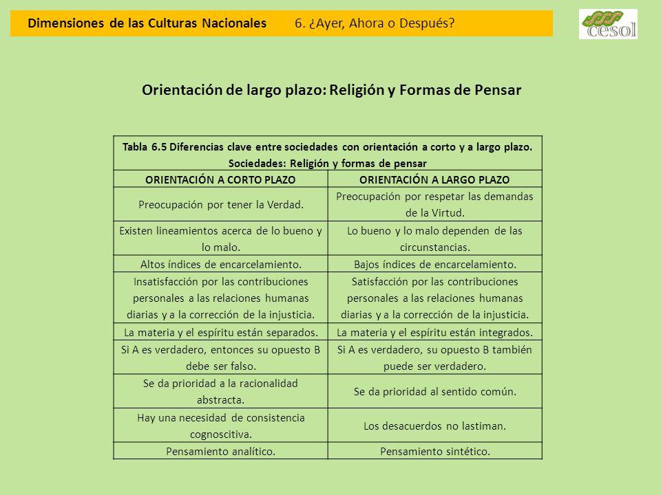 Orientación de largo plazo: Religión y Formas de Pensar