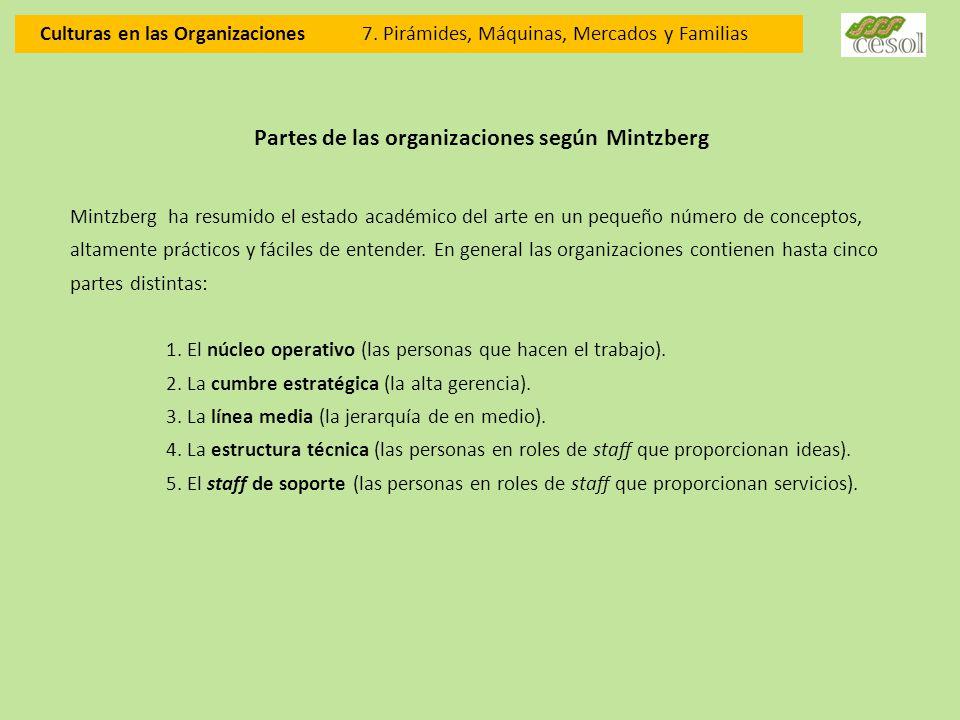 Partes de las organizaciones según Mintzberg