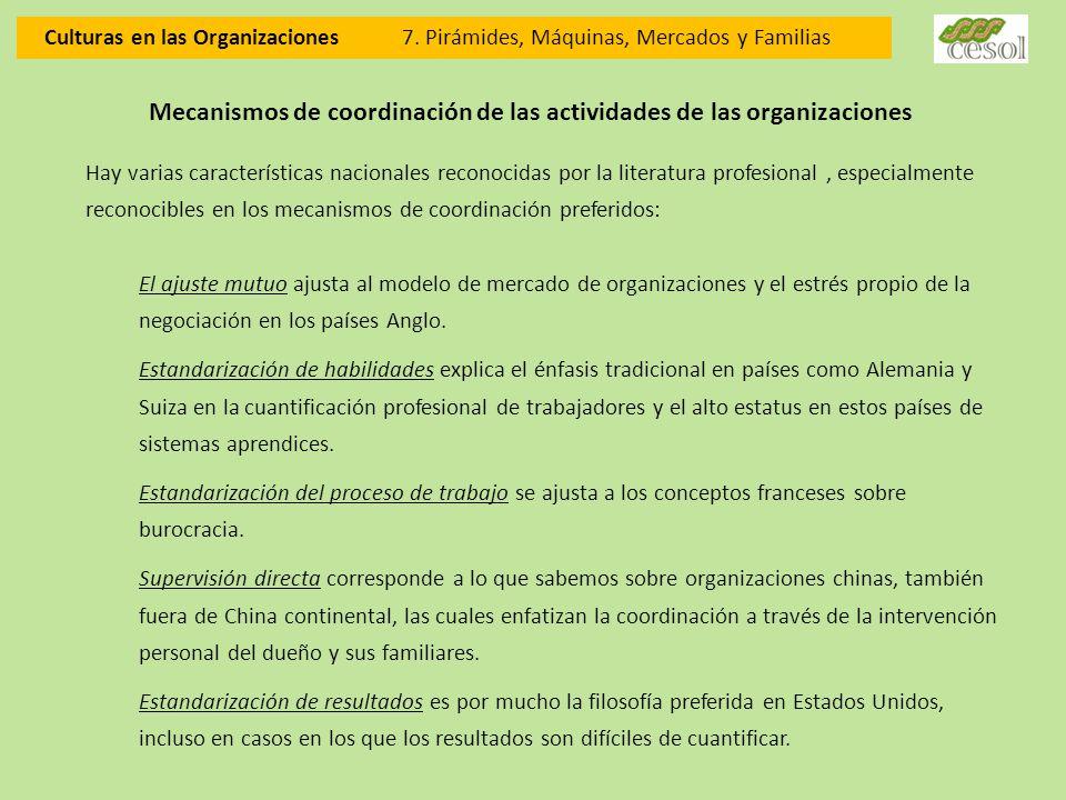 Mecanismos de coordinación de las actividades de las organizaciones