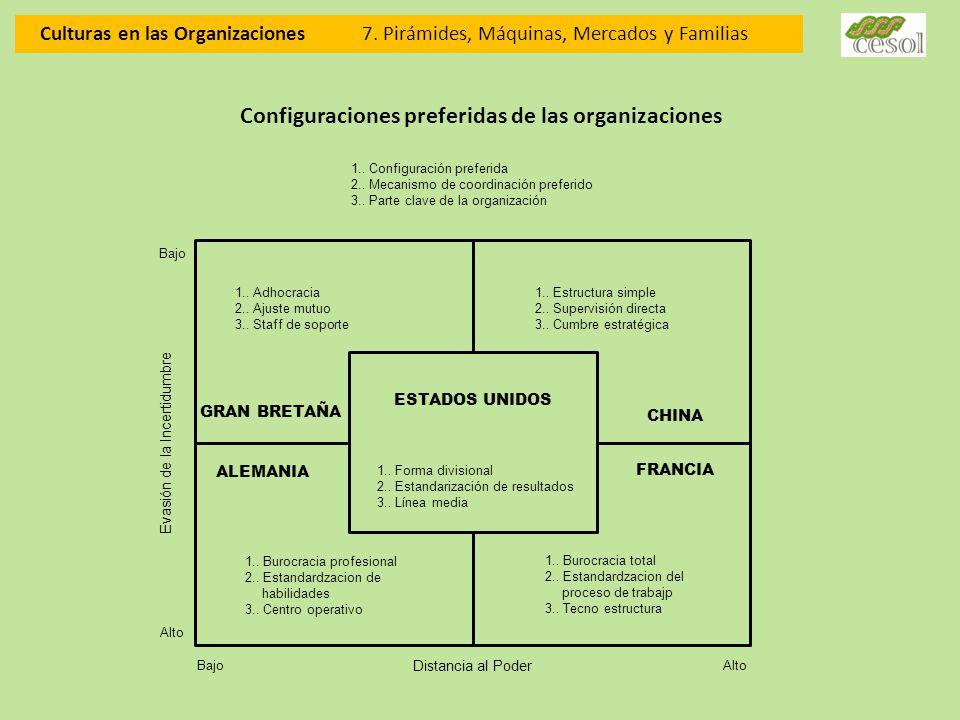 Configuraciones preferidas de las organizaciones