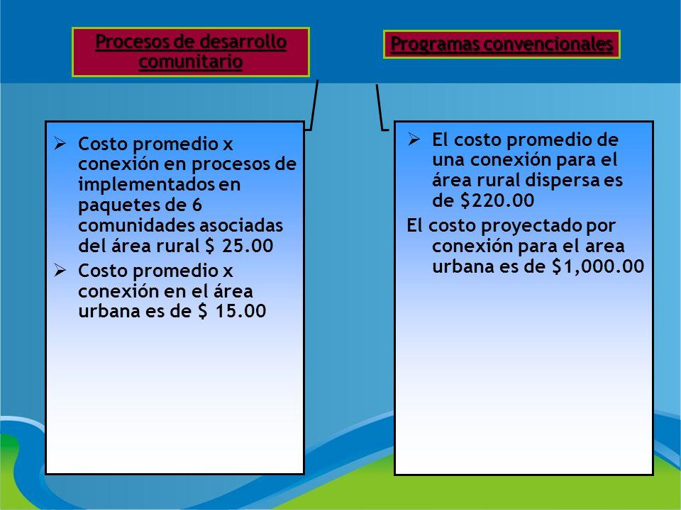 Procesos de desarrollo comunitario Programas convencionales