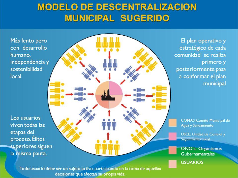 MODELO DE DESCENTRALIZACION MUNICIPAL SUGERIDO